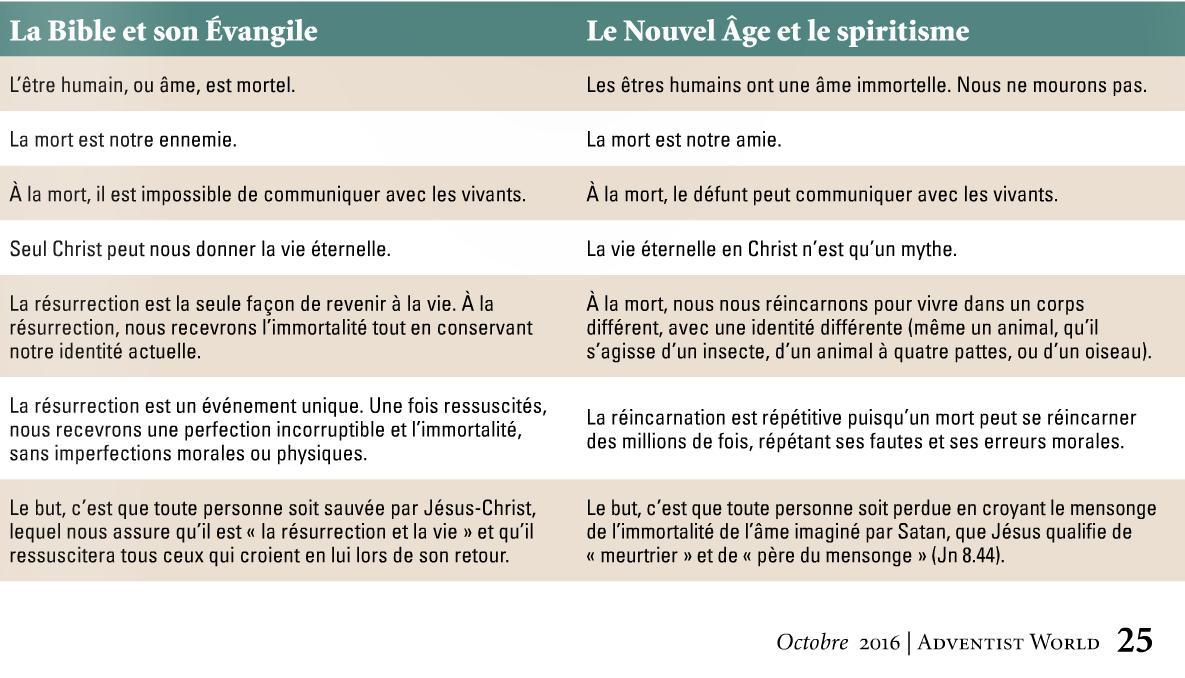 La bible et son évangile.JPG