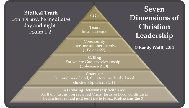 Seven Dimensions of Christian Leadership.png