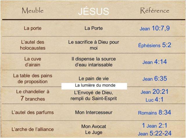 Le sanctuaire révèle Jésus